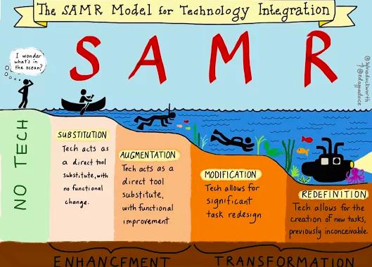 El SAMR està definit originalment per a la incorporació tecnològica a l'aula, però ens pot servir per analitzar en què està impactant la nostra proposta gamificada.