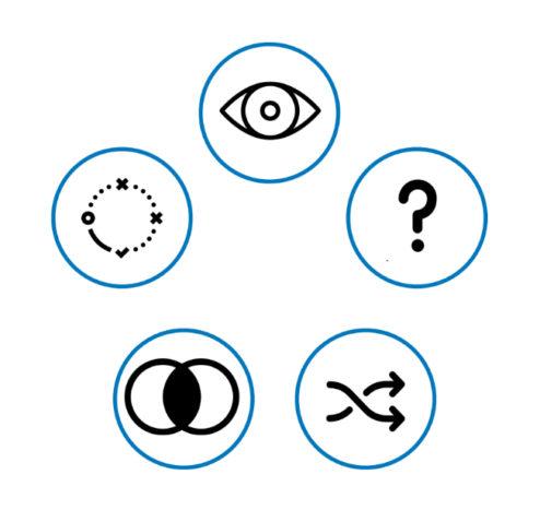 Icones de treball dels cinc conceptes que ens van ajudar a guiar el viatge a través del pensament leonardià:   observació curiositat, barreja d'idees, analogies i assaig i error.