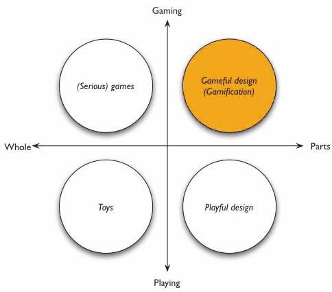 Gràfica que mostra la comparativa entre gamificació i joc